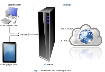 Internet Content Filtering Using DNS