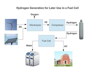 Hydrogen Production for Energy Independence