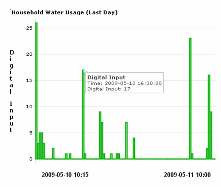 Web Based Water Metering with ioBridge