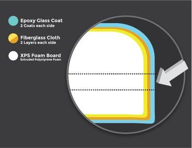 Build a Fiberglass XPS Foam Core Skimboard