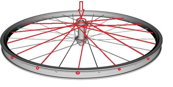 Wheel Prep