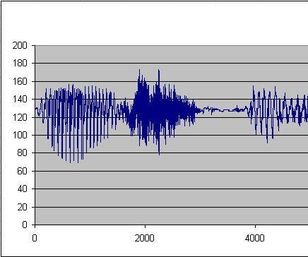 Arduino (Mega) Audio Recording