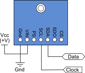 Data Aqcuistion System