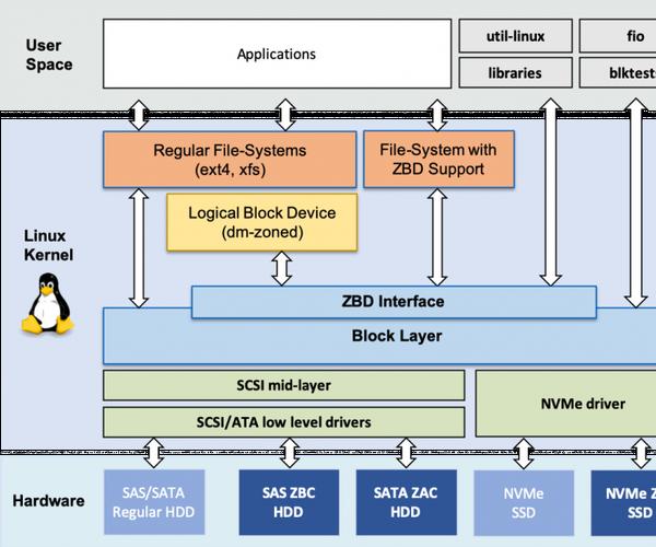 Short Report on Linux Kernel/Hurd Mircorkernel