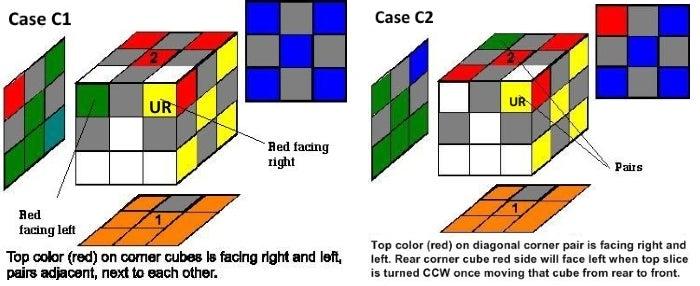 Step 3c:  Case C Cont: 2 Incorrect Corners Facing R&L