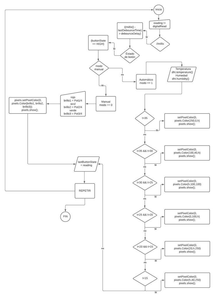 Diagrama De Flujo Del Programa
