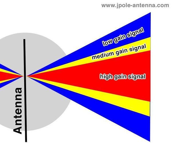 Python - Calculating Isotropic Antenna Gain