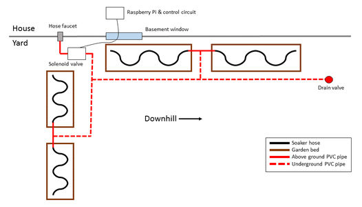 System Diagram and Planning