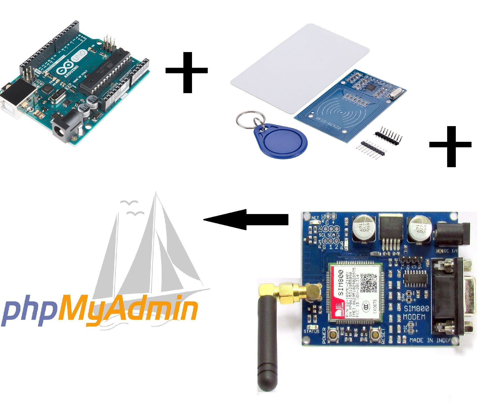 NFC Card Reader Data to PhpMyAdmin