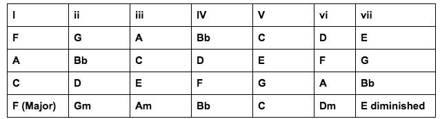 Scales and Chords