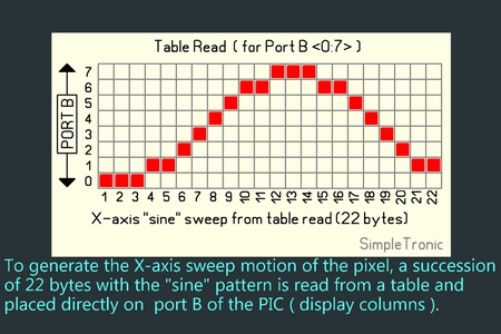"""Generating the """"sine"""" Waves:"""