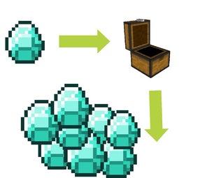 Easy Minecraft Duplication Glitch