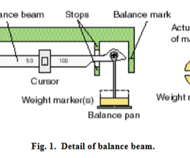 How to Measure Flow Rates