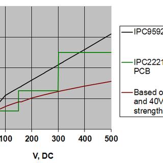pcbtracespacing.png