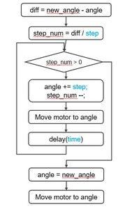 Working Flow & Geometric Calculation & Source Code & Schematic