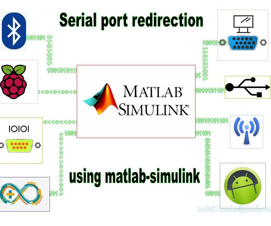 Bluetooth - Serial port redirection using matlab/simulink