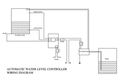 Overall Setup of My Automatic Water Controller