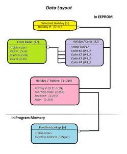 Program the Arduino