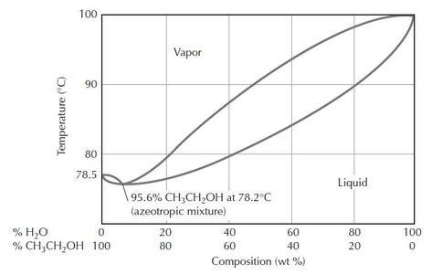 Distillation Theory.