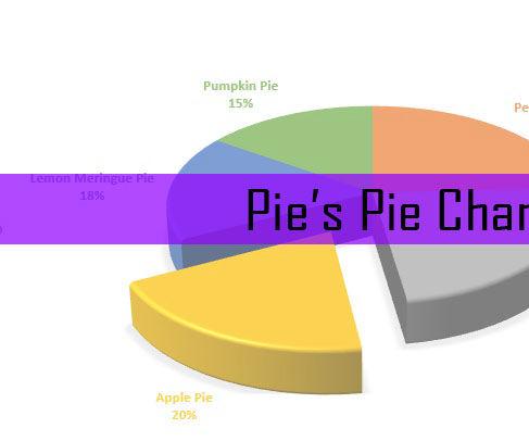 Pie's Pie Chart