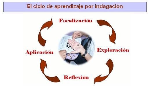 Ciclo De Aprendizaje Basado En La Indagación