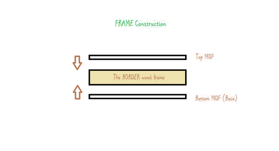 Making the Border Wall Frame : (The Outline)