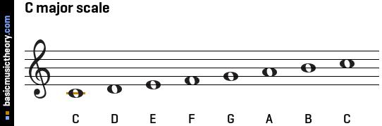 3. Litt Musikkteori - Notenamn