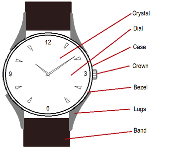 Buying Watch Parts