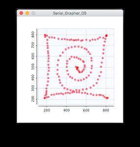 Graph the Data